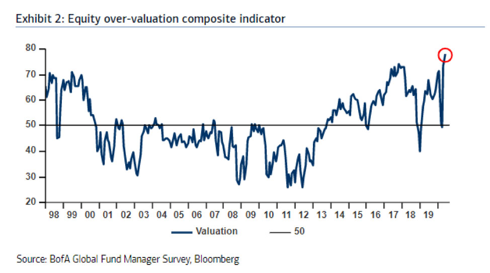 Equity-over-valuation-graph