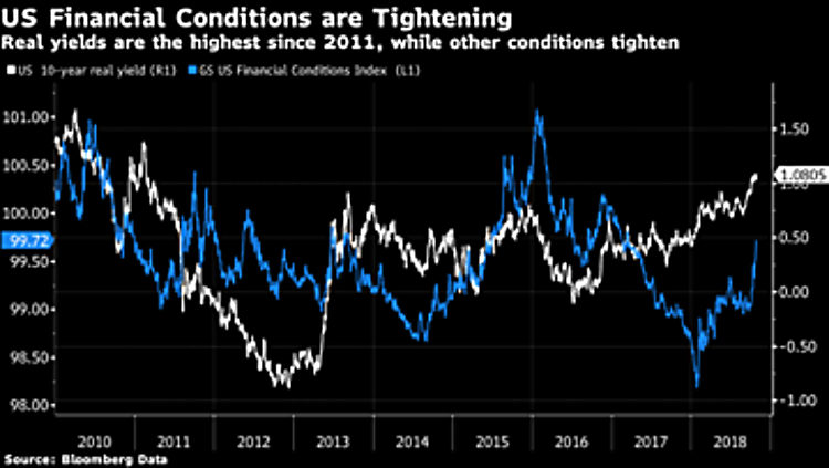 US financial conditions 2010 to 2018