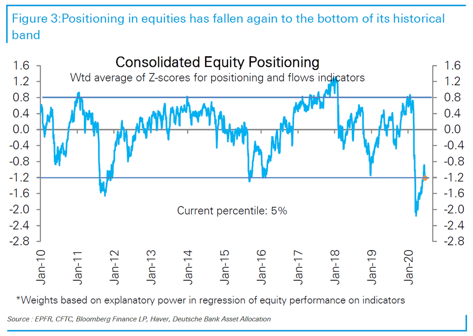 consolidated-equity-position-chart